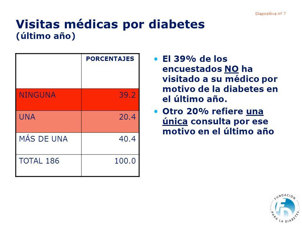 Diapositiva nº 7 Visitas médicas por diabetes (último año) PORCENTAJES NINGUNA39.2 UNA20.4 MÁS DE UNA40.4 TOTAL 186100.0 El 39% de los encuestados NO ha visitado a su médico por motivo de la diabetes en el último año.