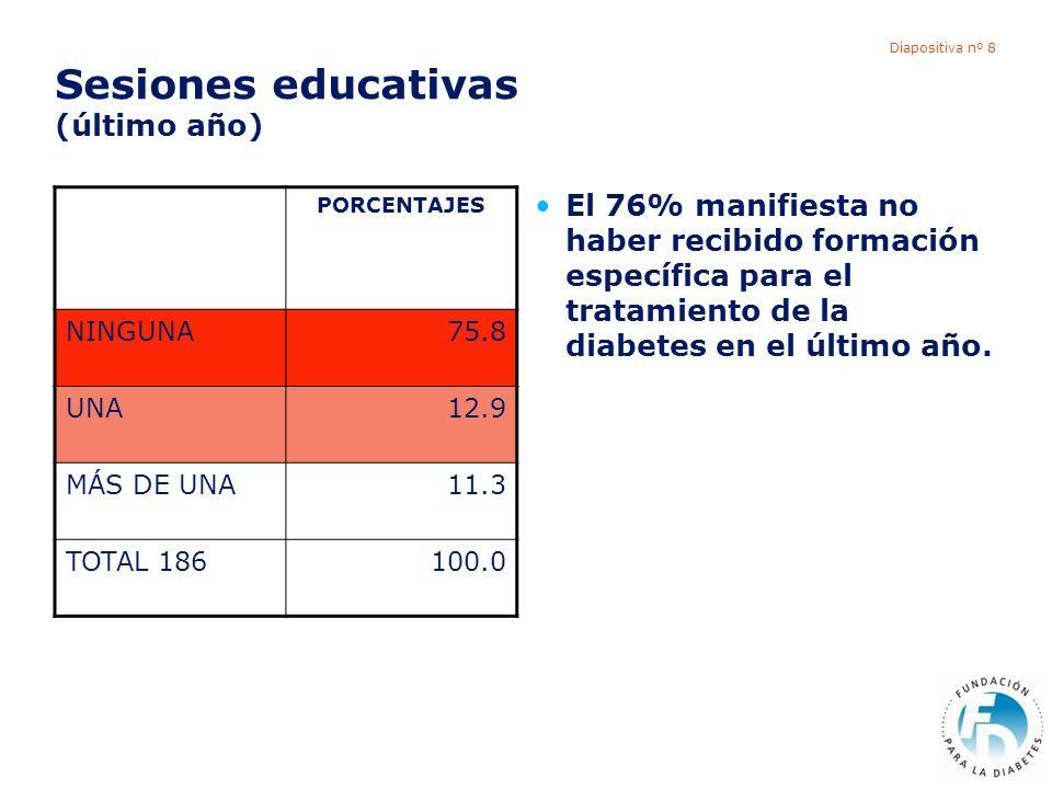 Diapositiva nº 8 Sesiones educativas (último año) El 76% manifiesta no haber recibido formación específica para el tratamiento de la diabetes en el úl
