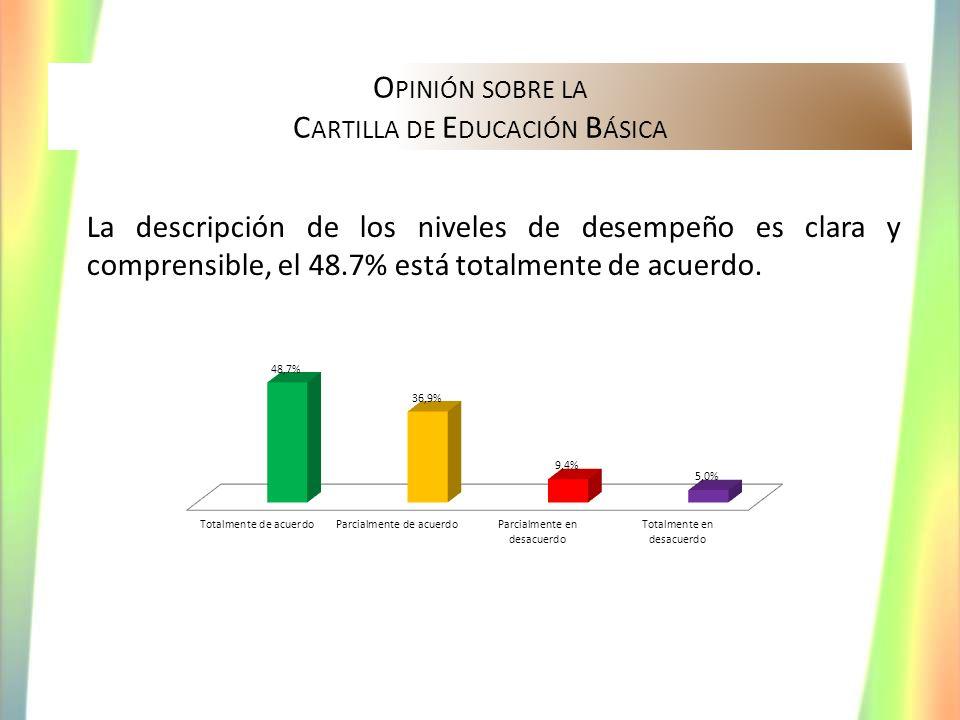 O PINIÓN SOBRE LA C ARTILLA DE E DUCACIÓN B ÁSICA La descripción de los niveles de desempeño es clara y comprensible, el 48.7% está totalmente de acue