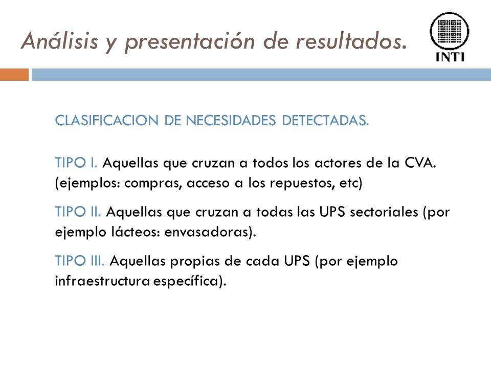 Análisis y presentación de resultados. TIPO I. Aquellas que cruzan a todos los actores de la CVA. (ejemplos: compras, acceso a los repuestos, etc) TIP