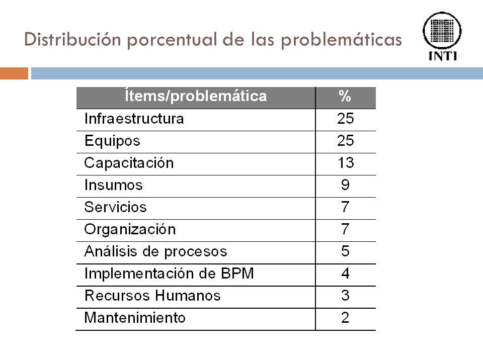 Distribución porcentual de las problemáticas