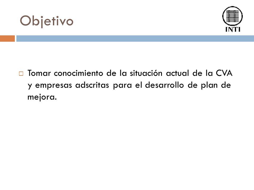 Objetivo Tomar conocimiento de la situación actual de la CVA y empresas adscritas para el desarrollo de plan de mejora.