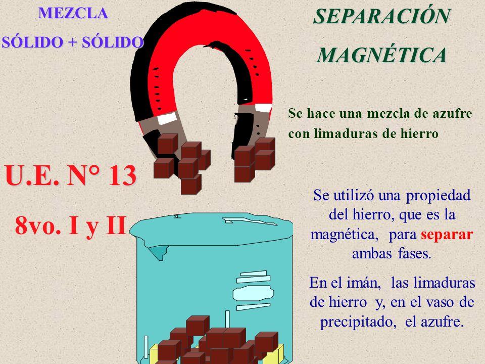 SEPARACIÓN MAGNÉTICA MEZCLA SÓLIDO + SÓLIDO Se hace una mezcla de azufre con limaduras de hierro Se utilizó una propiedad del hierro, que es la magnét