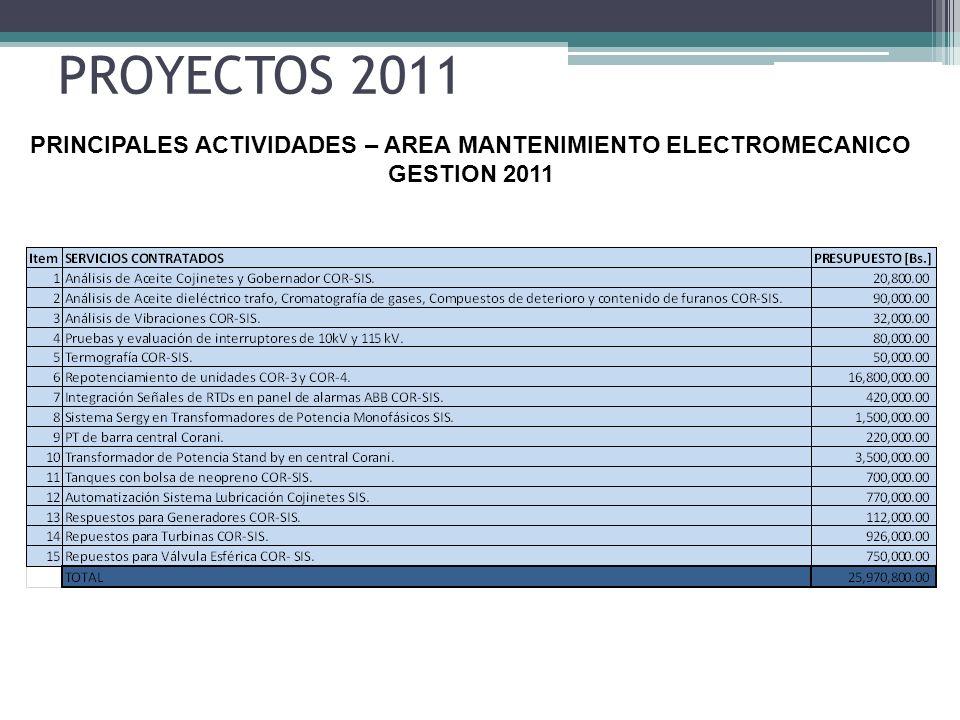 PROYECTOS 2011 PRINCIPALES ACTIVIDADES – AREA MANTENIMIENTO ELECTROMECANICO GESTION 2011