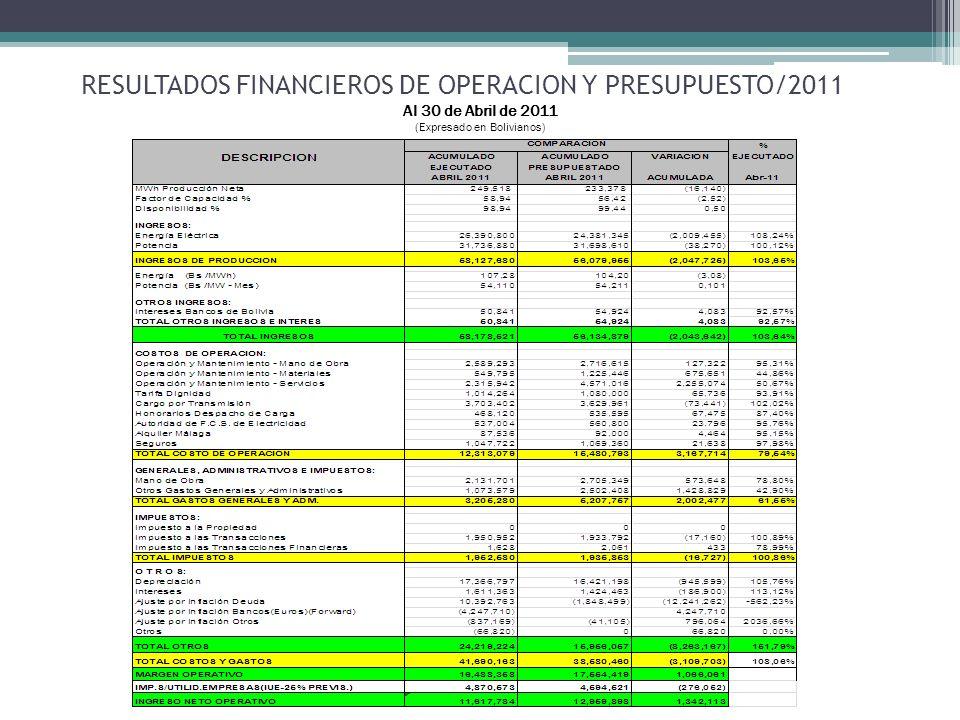 RESULTADOS FINANCIEROS DE OPERACION Y PRESUPUESTO/2011 Al 30 de Abril de 2011 (Expresado en Bolivianos)