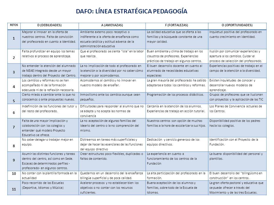 RETOS D (DEBILIDADES)A (AMENAZAS)F (FORTALEZAS)O (OPORTUNIDADES) 1 Mejorar e innovar en la oferta de nuestros centros. Falta de convicción del profeso