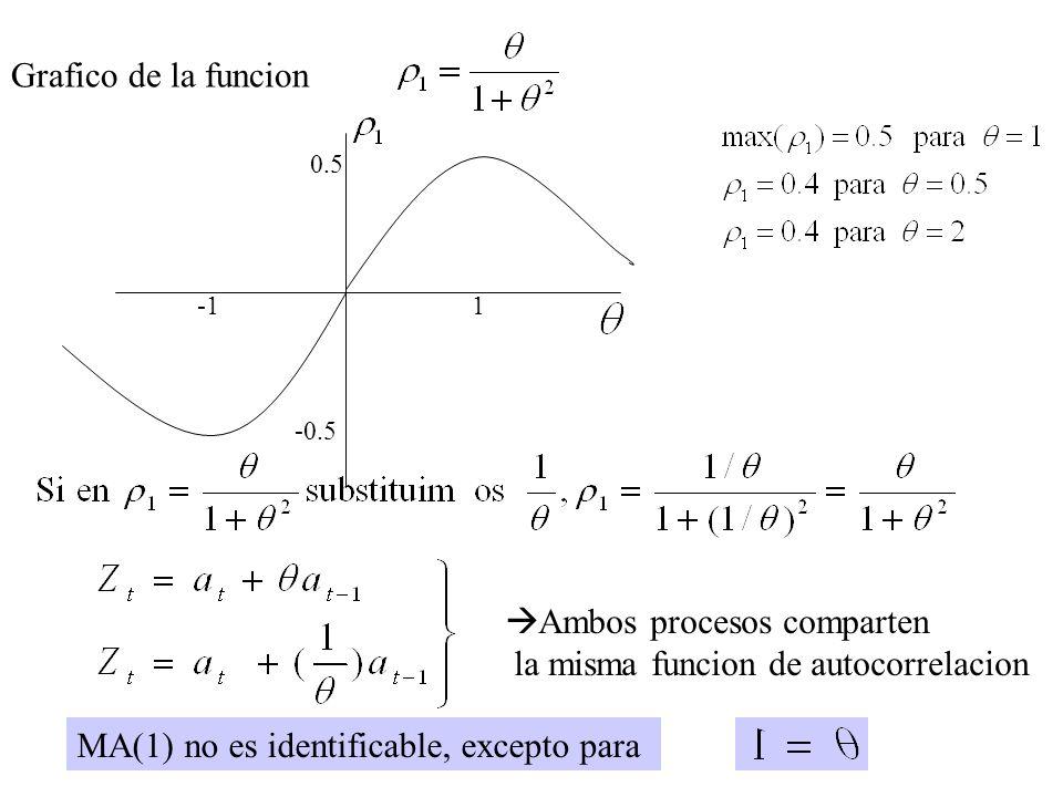 Grafico de la funcion 1 0.5 -0.5 Ambos procesos comparten la misma funcion de autocorrelacion MA(1) no es identificable, excepto para