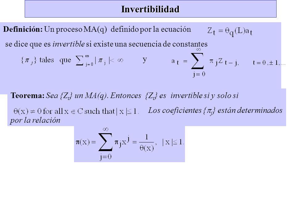 Invertibilidad Definición: Un proceso MA(q) definido por la ecuación se dice que es invertible si existe una secuencia de constantes y Teorema: Sea {Z