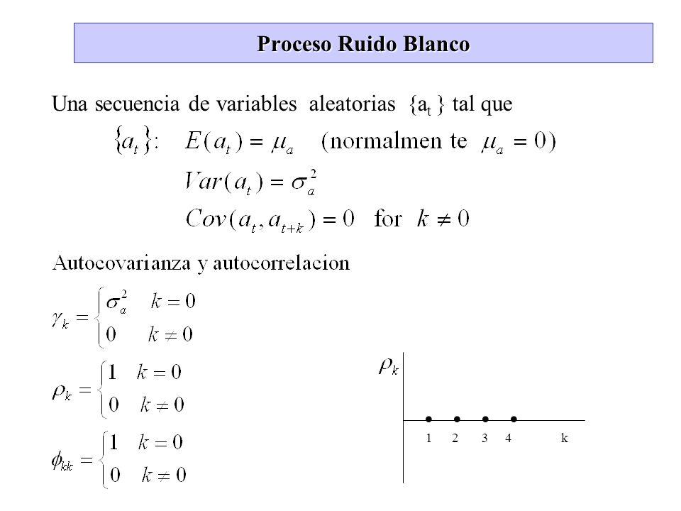 Proceso Ruido Blanco Una secuencia de variables aleatorias {a t } tal que.. 1 2 3 4 k