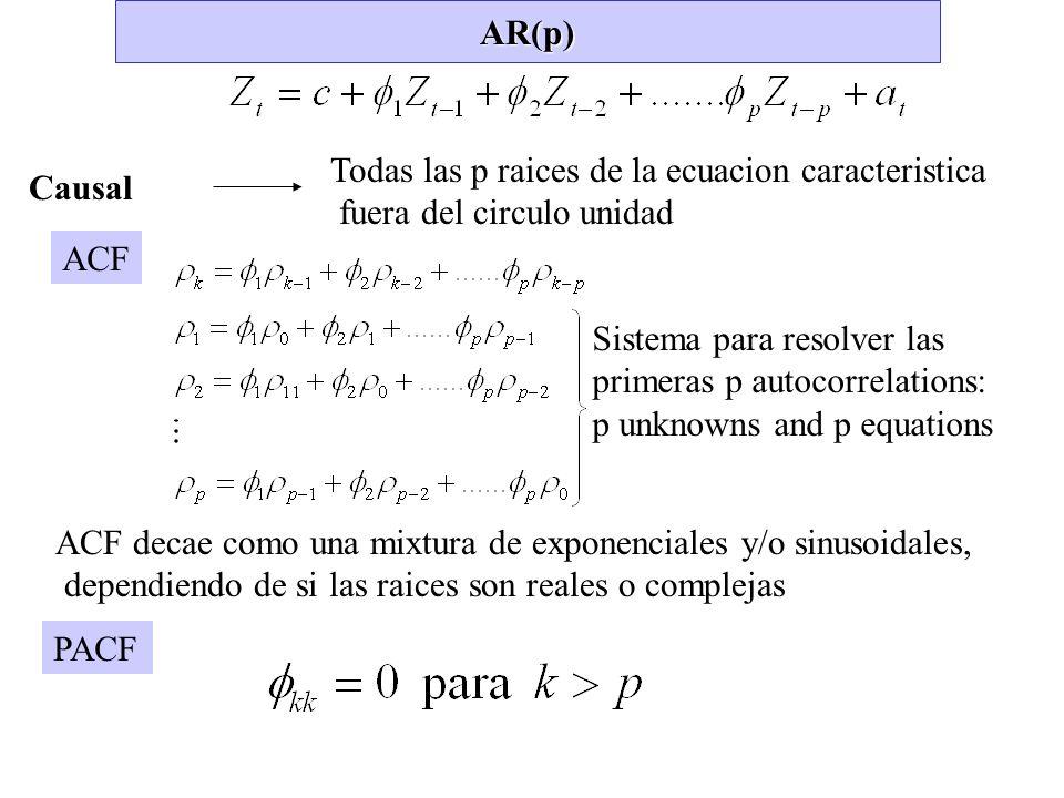 AR(p) Causal Todas las p raices de la ecuacion caracteristica fuera del circulo unidad ACF Sistema para resolver las primeras p autocorrelations: p un