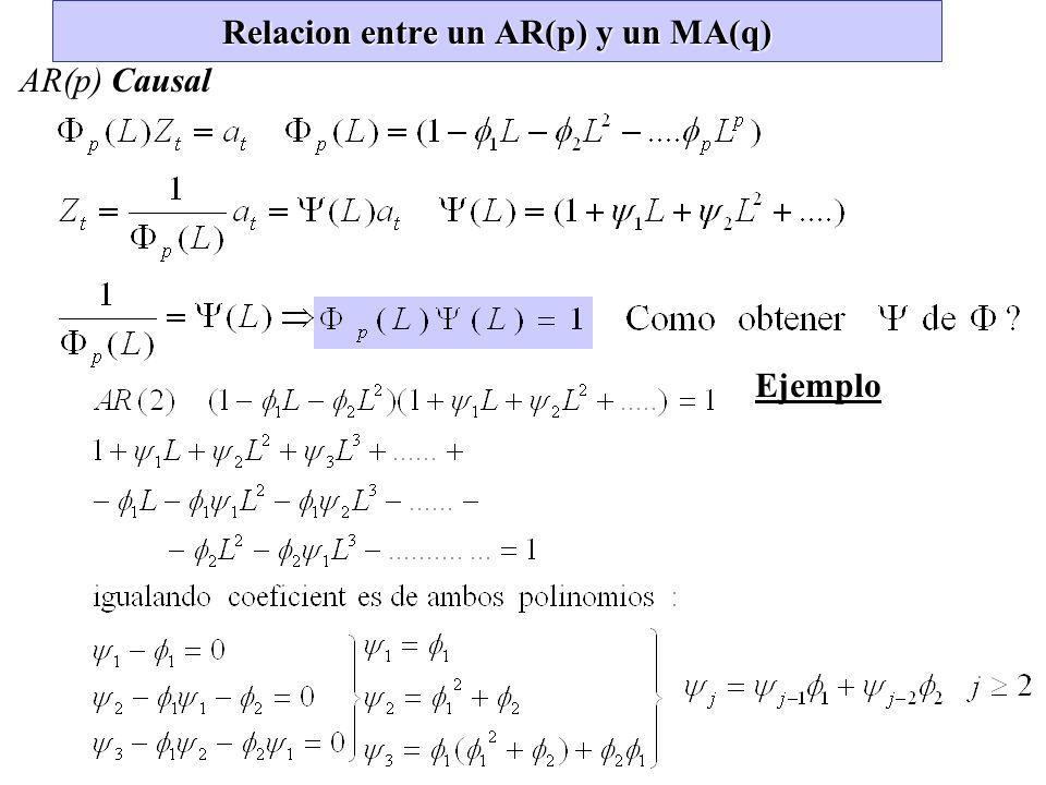 Relacion entre un AR(p) y un MA(q) AR(p) Causal Ejemplo