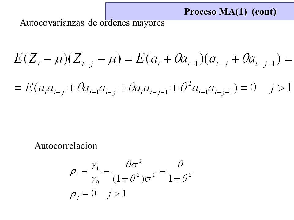 Proceso MA(1) (cont) Autocovarianzas de ordenes mayores Autocorrelacion