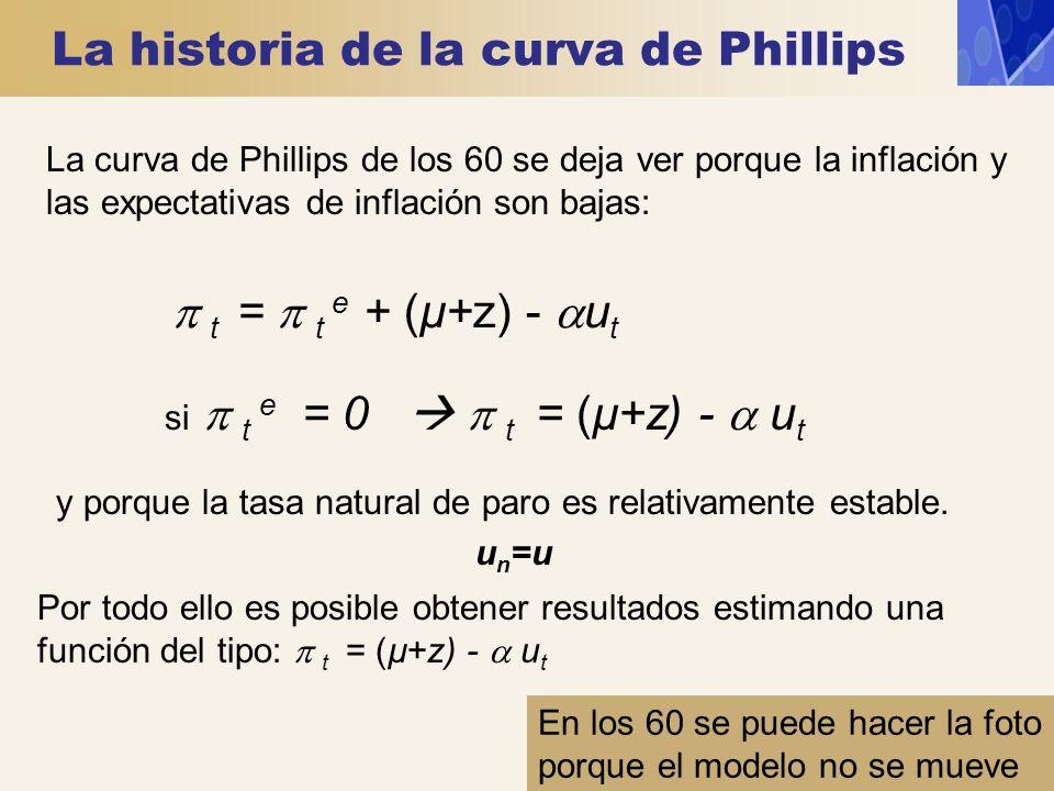 La historia de la curva de Phillips si t e = 0 t = (µ+z) - u t t = t e + (µ+z) - u t La curva de Phillips de los 60 se deja ver porque la inflación y