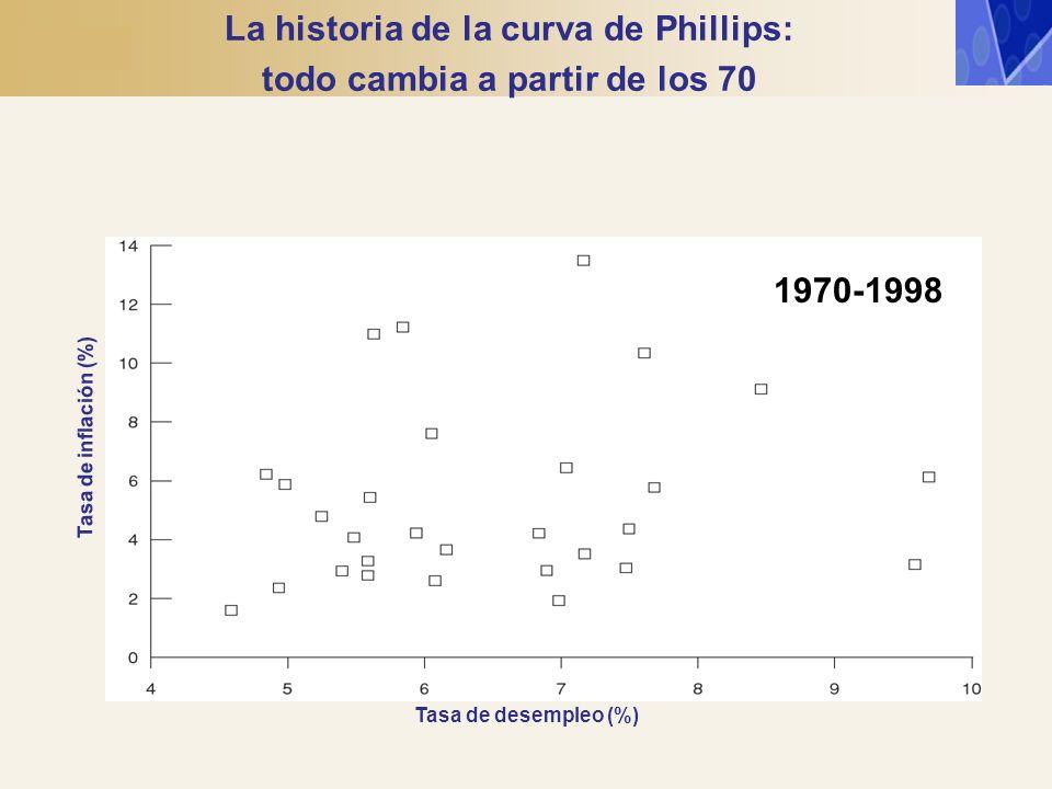 Tasa de desempleo (%) Tasa de inflación (%) 1970-1998 La historia de la curva de Phillips: todo cambia a partir de los 70