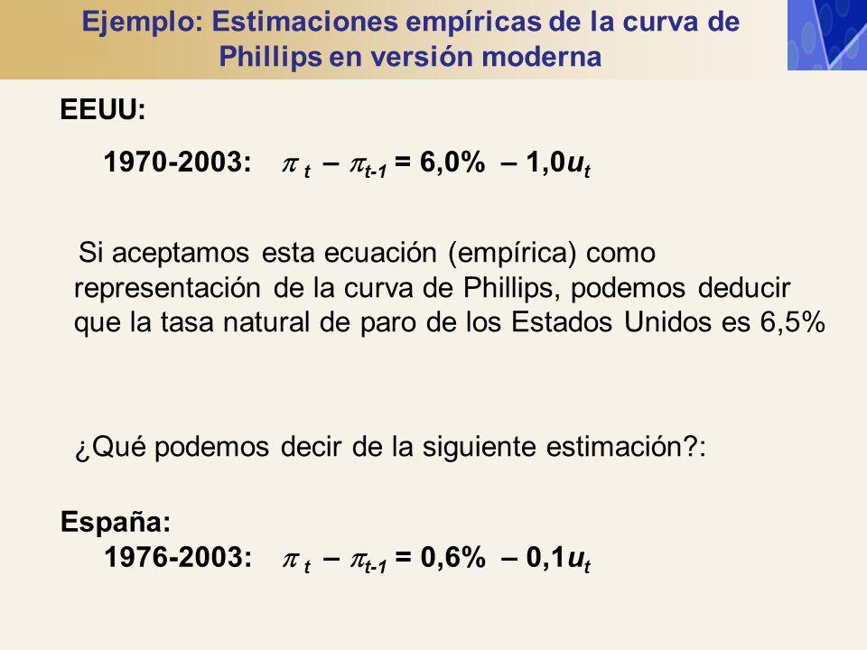 EEUU: 1970-2003: t – t-1 = 6,0% – 1,0u t España: 1976-2003: t – t-1 = 0,6% – 0,1u t Ejemplo: Estimaciones empíricas de la curva de Phillips en versión