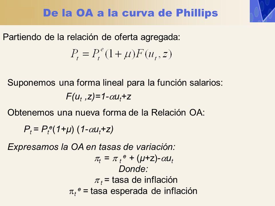EEUU: 1970-2003: t – t-1 = 6,0% – 1,0u t España: 1976-2003: t – t-1 = 0,6% – 0,1u t Ejemplo: Estimaciones empíricas de la curva de Phillips en versión moderna Si aceptamos esta ecuación (empírica) como representación de la curva de Phillips, podemos deducir que la tasa natural de paro de los Estados Unidos es 6,5% ¿Qué podemos decir de la siguiente estimación?: