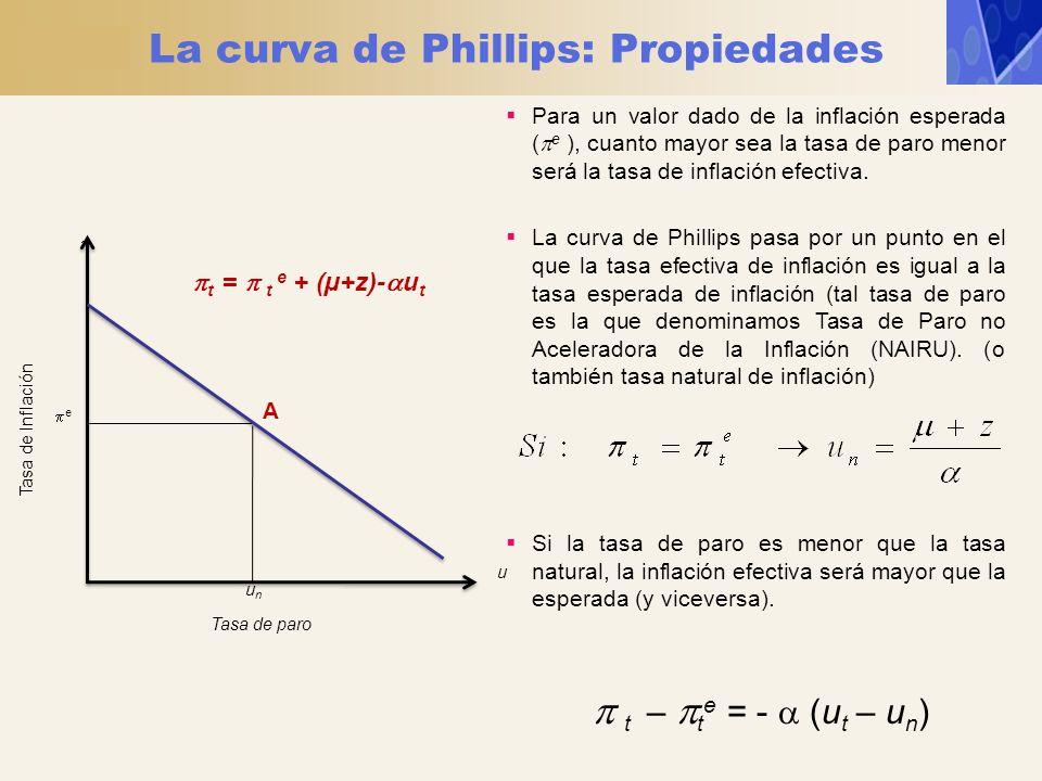 La curva de Phillips: Propiedades Tasa de paro Tasa de Inflación e u unun t = t e + (µ+z)- u t A Para un valor dado de la inflación esperada ( e ), cu