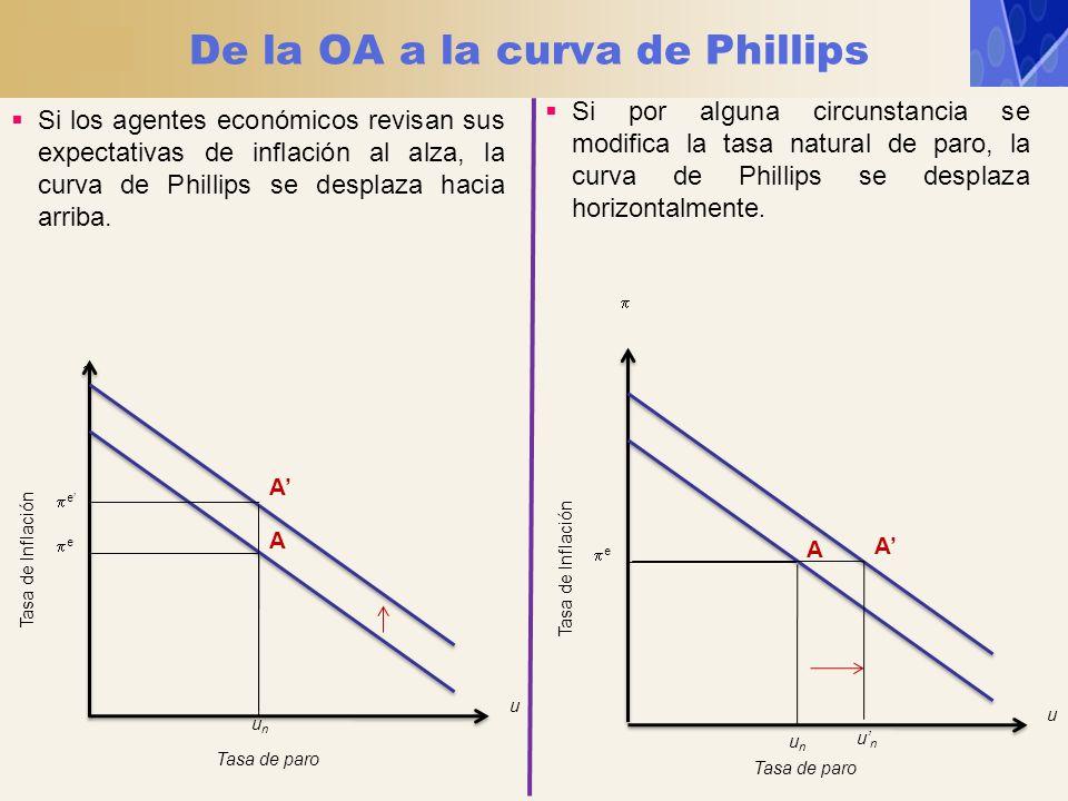 De la OA a la curva de Phillips Tasa de paro Tasa de Inflación e u unun A Si por alguna circunstancia se modifica la tasa natural de paro, la curva de