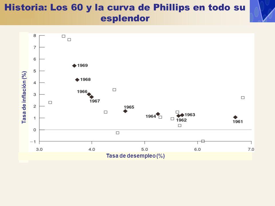 La historia de la curva de Phillips si t e = 0 t = (µ+z) - u t t = t e + (µ+z) - u t La curva de Phillips de los 60 se deja ver porque la inflación y las expectativas de inflación son bajas: y porque la tasa natural de paro es relativamente estable.