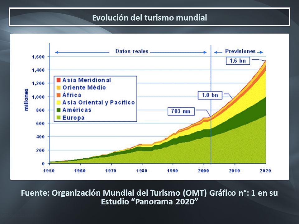 Evolución del turismo mundial Fuente: Organización Mundial del Turismo (OMT) Gráfico n°: 1 en su Estudio Panorama 2020