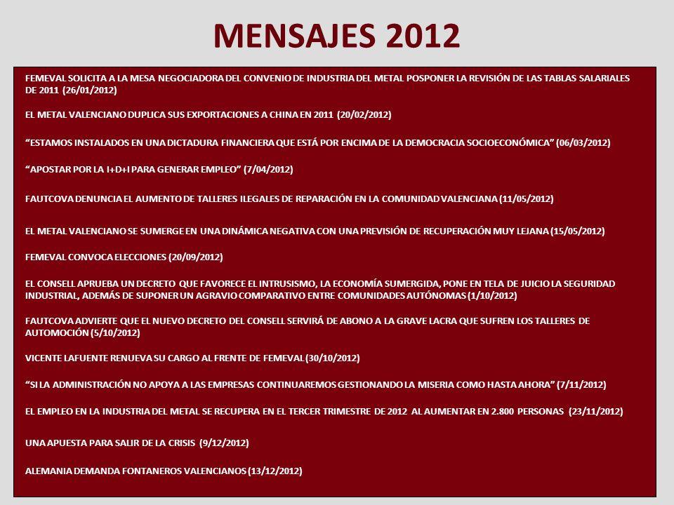 MENSAJES 2012 FEMEVAL SOLICITA A LA MESA NEGOCIADORA DEL CONVENIO DE INDUSTRIA DEL METAL POSPONER LA REVISIÓN DE LAS TABLAS SALARIALES DE 2011 (26/01/2012) EL METAL VALENCIANO DUPLICA SUS EXPORTACIONES A CHINA EN 2011 (20/02/2012) ESTAMOS INSTALADOS EN UNA DICTADURA FINANCIERA QUE ESTÁ POR ENCIMA DE LA DEMOCRACIA SOCIOECONÓMICA (06/03/2012) APOSTAR POR LA I+D+I PARA GENERAR EMPLEO (7/04/2012) FAUTCOVA DENUNCIA EL AUMENTO DE TALLERES ILEGALES DE REPARACIÓN EN LA COMUNIDAD VALENCIANA (11/05/2012) EL METAL VALENCIANO SE SUMERGE EN UNA DINÁMICA NEGATIVA CON UNA PREVISIÓN DE RECUPERACIÓN MUY LEJANA (15/05/2012) FEMEVAL CONVOCA ELECCIONES (20/09/2012) EL CONSELL APRUEBA UN DECRETO QUE FAVORECE EL INTRUSISMO, LA ECONOMÍA SUMERGIDA, PONE EN TELA DE JUICIO LA SEGURIDAD INDUSTRIAL, ADEMÁS DE SUPONER UN AGRAVIO COMPARATIVO ENTRE COMUNIDADES AUTÓNOMAS (1/10/2012) FAUTCOVA ADVIERTE QUE EL NUEVO DECRETO DEL CONSELL SERVIRÁ DE ABONO A LA GRAVE LACRA QUE SUFREN LOS TALLERES DE AUTOMOCIÓN (5/10/2012) VICENTE LAFUENTE RENUEVA SU CARGO AL FRENTE DE FEMEVAL (30/10/2012) SI LA ADMINISTRACIÓN NO APOYA A LAS EMPRESAS CONTINUAREMOS GESTIONANDO LA MISERIA COMO HASTA AHORA (7/11/2012) EL EMPLEO EN LA INDUSTRIA DEL METAL SE RECUPERA EN EL TERCER TRIMESTRE DE 2012 AL AUMENTAR EN 2.800 PERSONAS (23/11/2012) ALEMANIA DEMANDA FONTANEROS VALENCIANOS (13/12/2012) UNA APUESTA PARA SALIR DE LA CRISIS (9/12/2012)