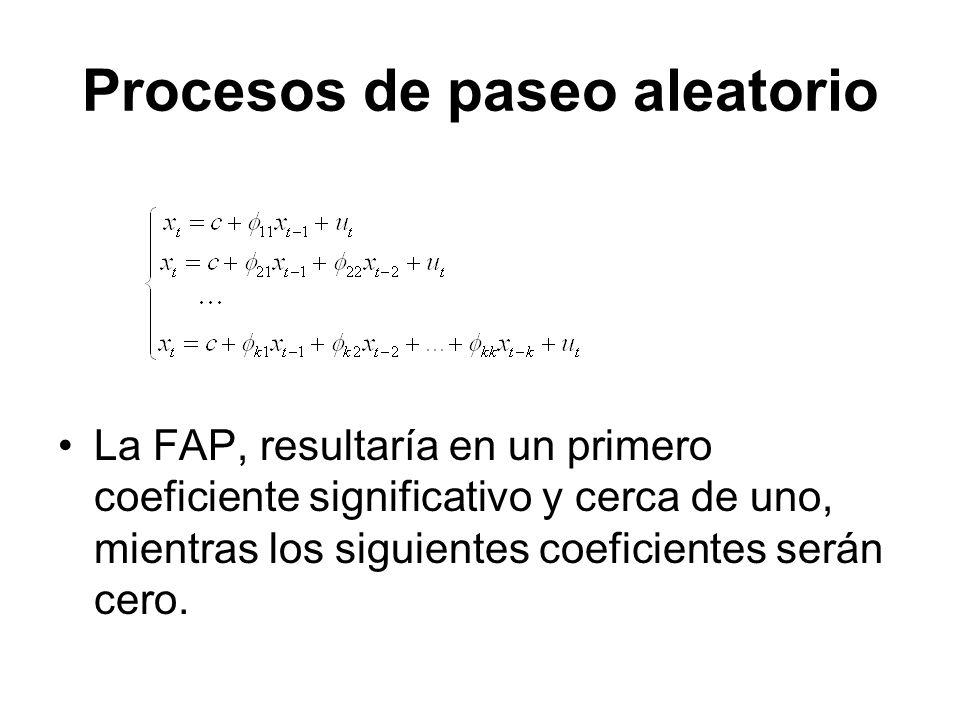 Procesos de paseo aleatorio La FAP, resultaría en un primero coeficiente significativo y cerca de uno, mientras los siguientes coeficientes serán cero