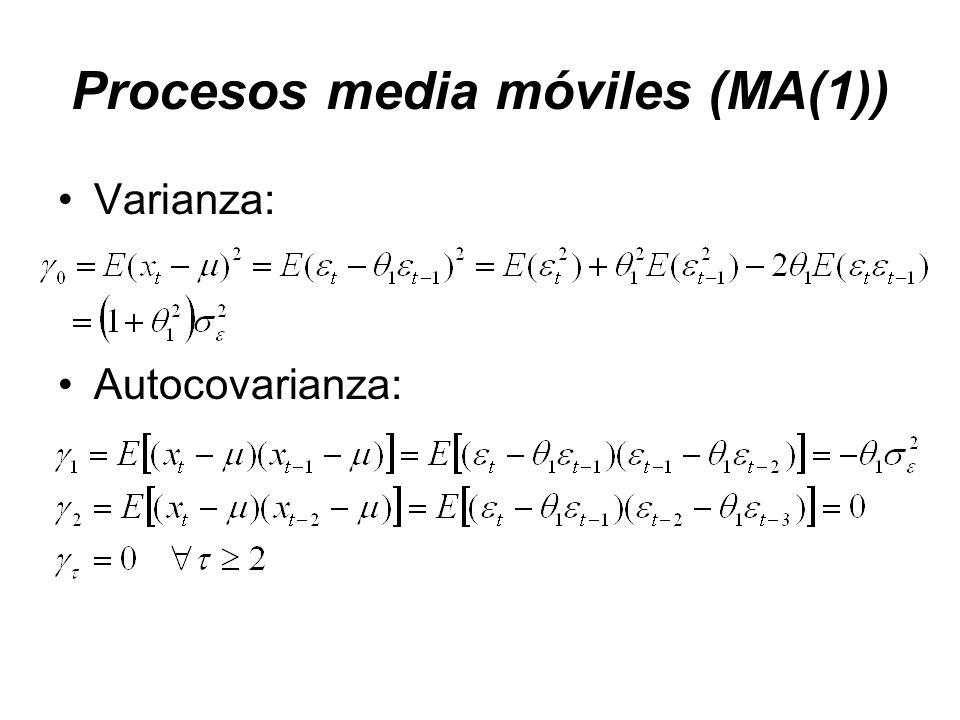 Procesos media móviles (MA(1)) Varianza: Autocovarianza: