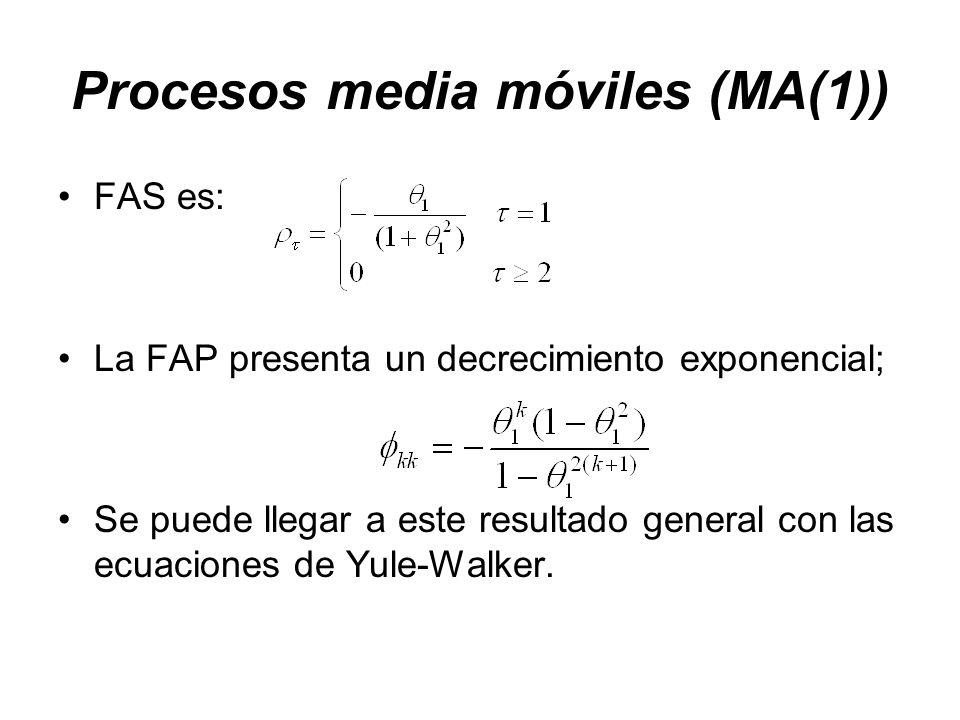 Procesos media móviles (MA(1)) FAS es: La FAP presenta un decrecimiento exponencial; Se puede llegar a este resultado general con las ecuaciones de Yu