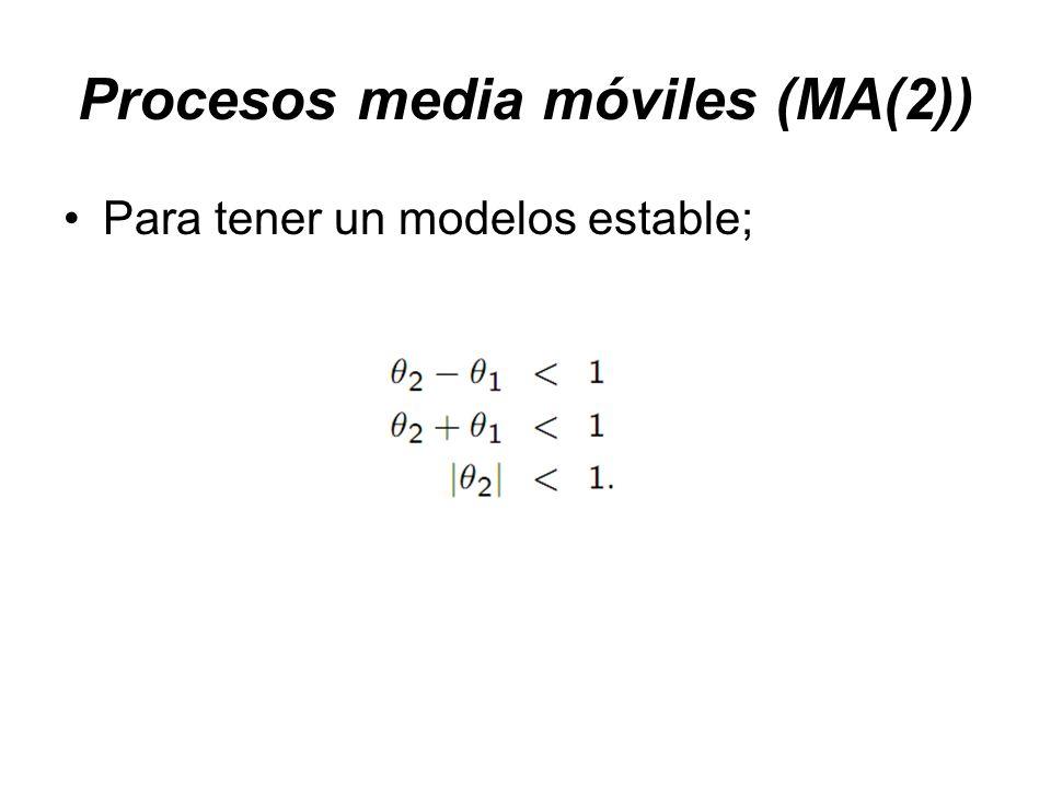 Procesos media móviles (MA(2)) Para tener un modelos estable;