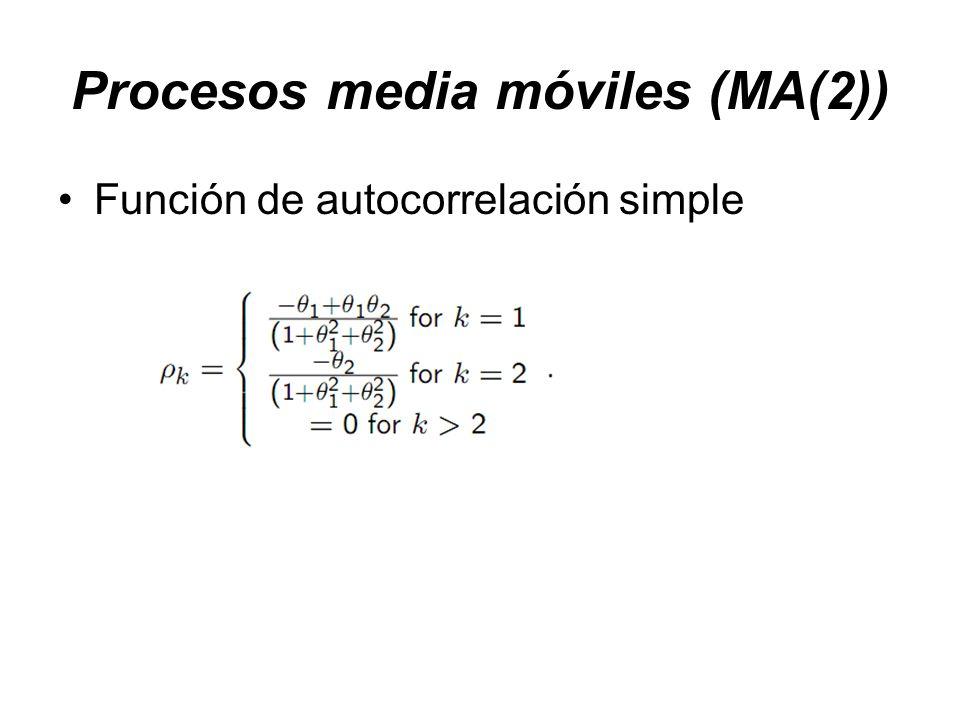 Función de autocorrelación simple