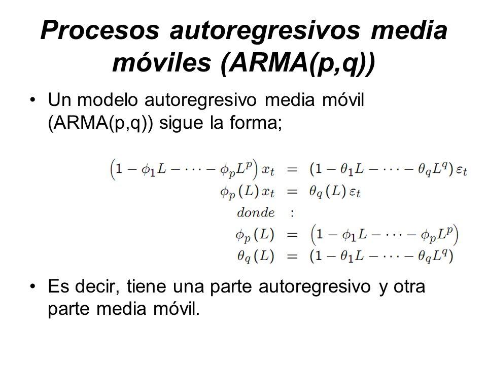 Procesos autoregresivos media móviles (ARMA(p,q)) Un modelo autoregresivo media móvil (ARMA(p,q)) sigue la forma; Es decir, tiene una parte autoregres
