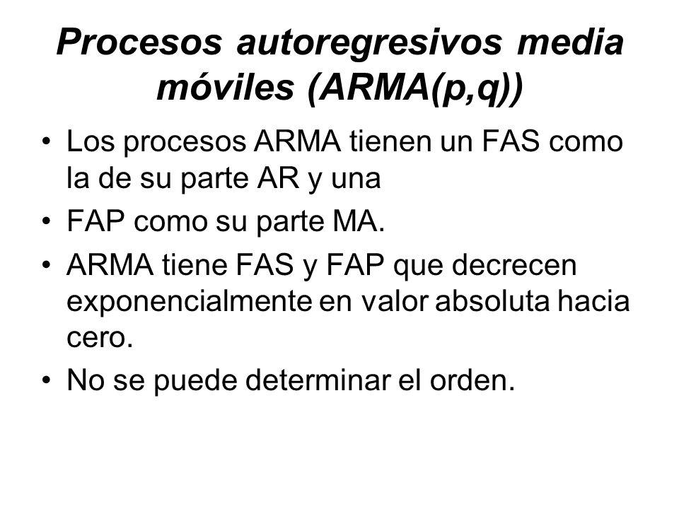 Procesos autoregresivos media móviles (ARMA(p,q)) Los procesos ARMA tienen un FAS como la de su parte AR y una FAP como su parte MA. ARMA tiene FAS y