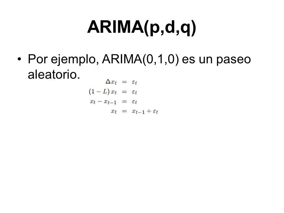 ARIMA(p,d,q) Por ejemplo, ARIMA(0,1,0) es un paseo aleatorio.