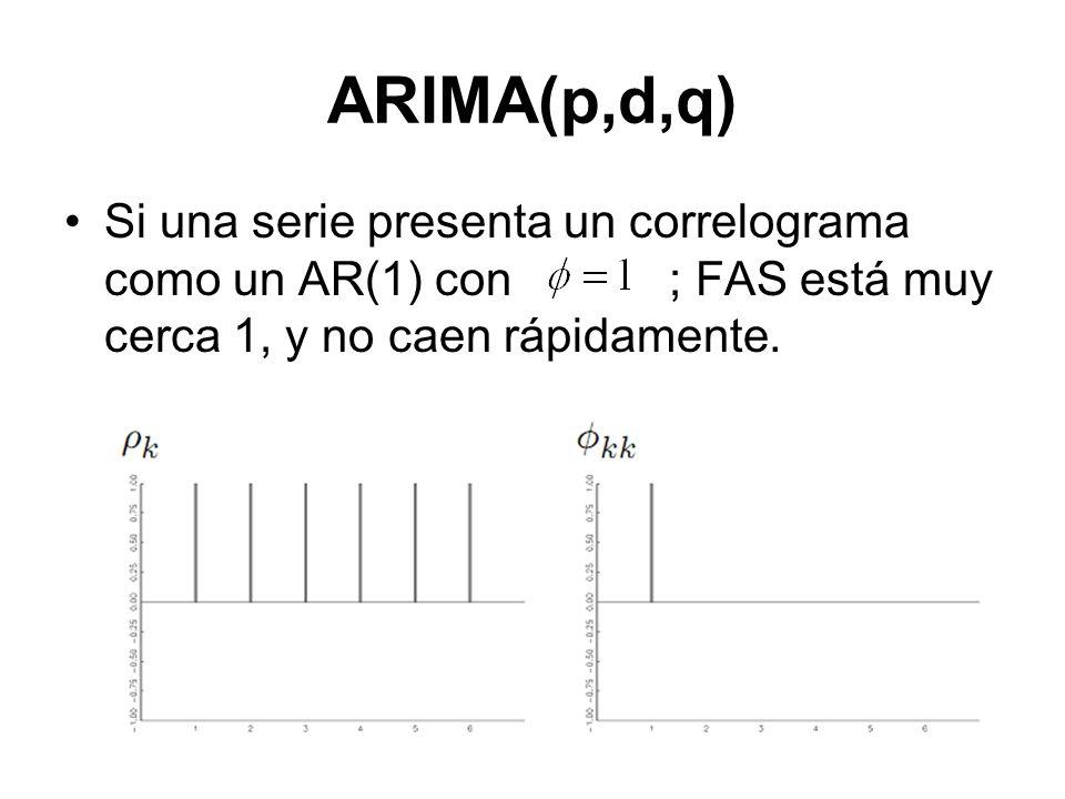 ARIMA(p,d,q) Si una serie presenta un correlograma como un AR(1) con ; FAS está muy cerca 1, y no caen rápidamente.