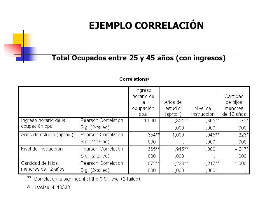 EJEMPLO CORRELACIÓN Total Ocupados entre 25 y 45 años (con ingresos)