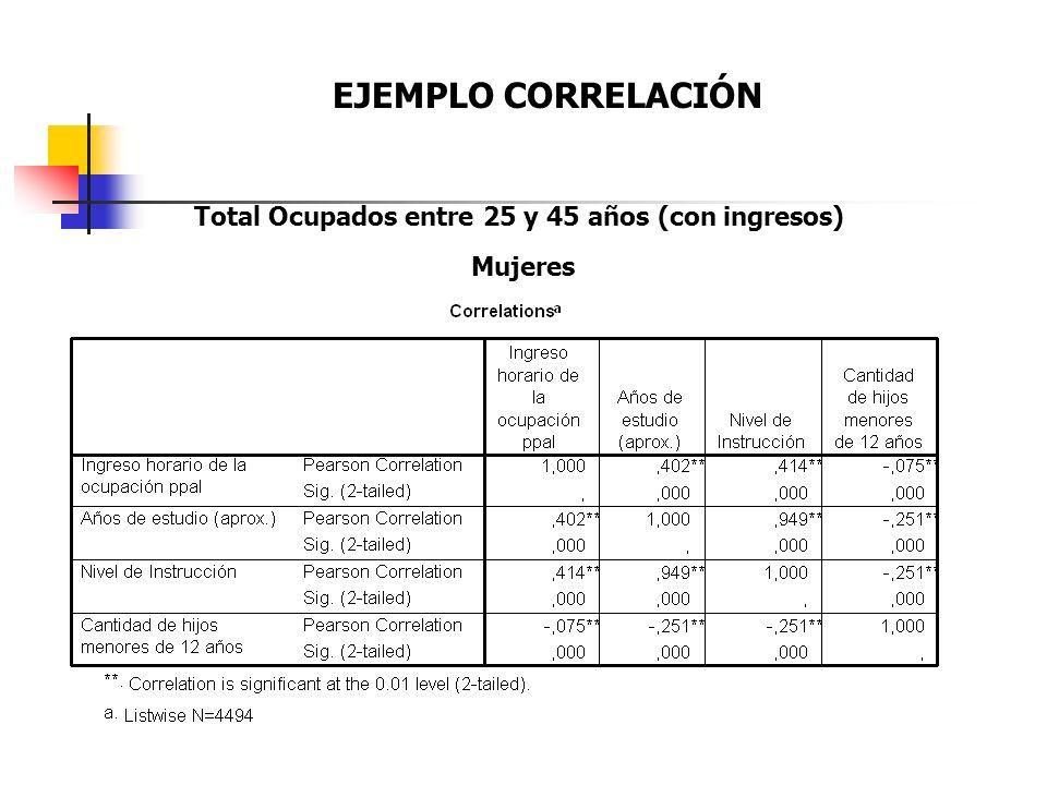 EJEMPLO CORRELACIÓN Total Ocupados entre 25 y 45 años (con ingresos) Mujeres