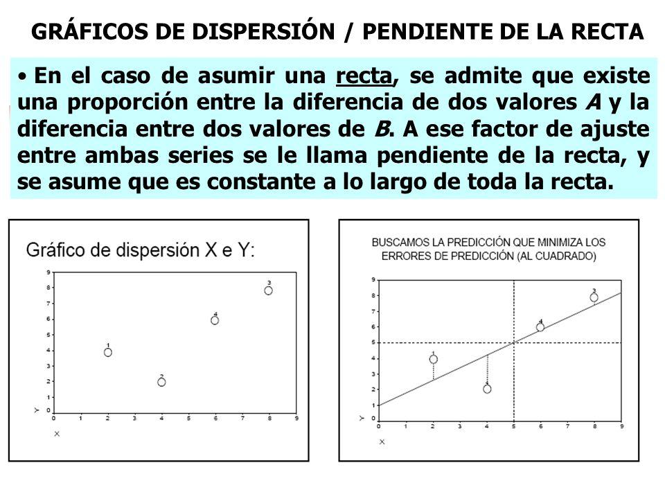 En el caso de asumir una recta, se admite que existe una proporción entre la diferencia de dos valores A y la diferencia entre dos valores de B. A ese