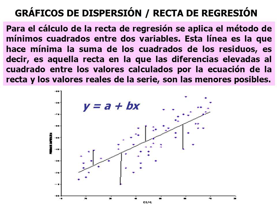 Para el cálculo de la recta de regresión se aplica el método de mínimos cuadrados entre dos variables. Esta línea es la que hace mínima la suma de los