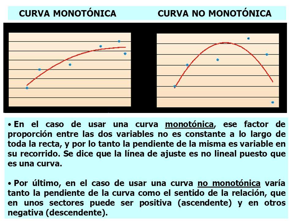 CURVA MONOTÓNICA CURVA NO MONOTÓNICA En el caso de usar una curva monotónica, ese factor de proporción entre las dos variables no es constante a lo la