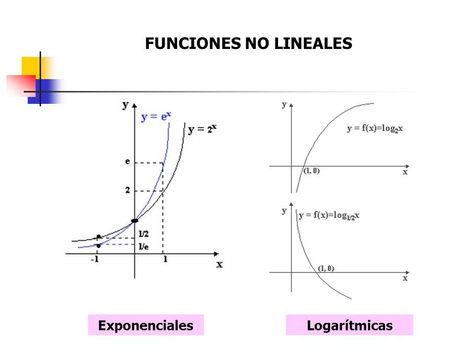 FUNCIONES NO LINEALES ExponencialesLogarítmicas