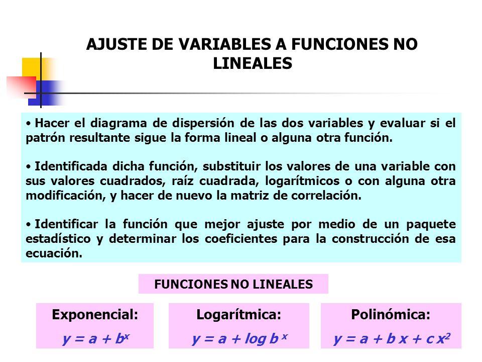 AJUSTE DE VARIABLES A FUNCIONES NO LINEALES Hacer el diagrama de dispersión de las dos variables y evaluar si el patrón resultante sigue la forma line
