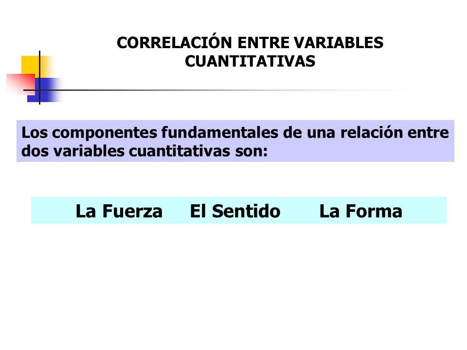 Los componentes fundamentales de una relación entre dos variables cuantitativas son: La Fuerza El Sentido La Forma CORRELACIÓN ENTRE VARIABLES CUANTIT