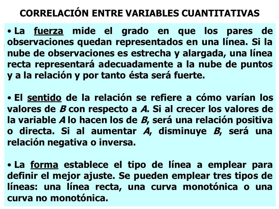 La fuerza mide el grado en que los pares de observaciones quedan representados en una línea. Si la nube de observaciones es estrecha y alargada, una l