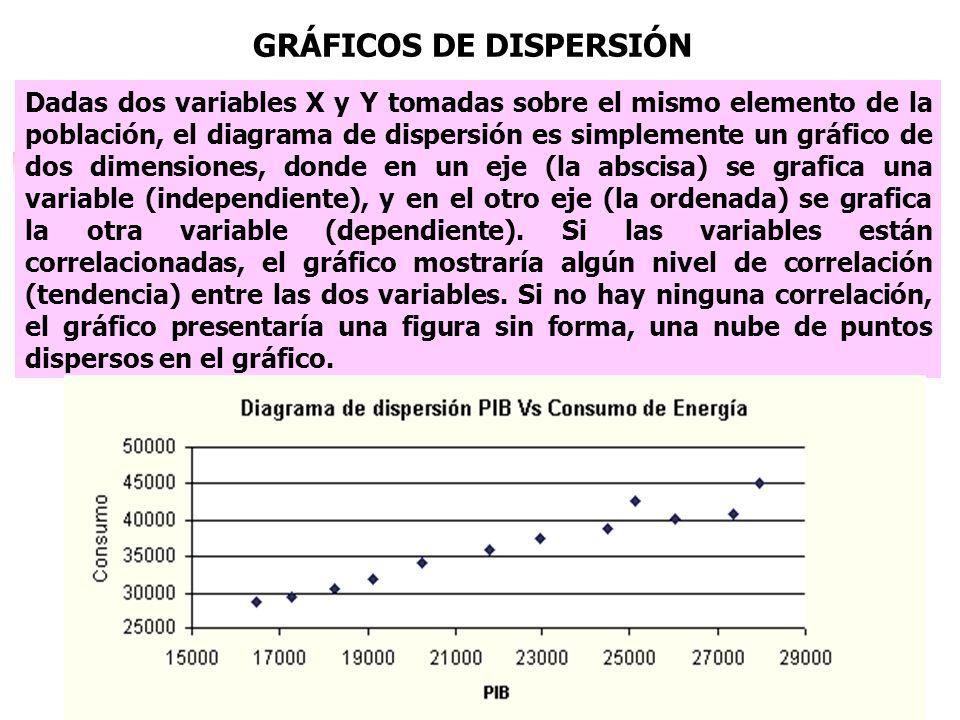 Dadas dos variables X y Y tomadas sobre el mismo elemento de la población, el diagrama de dispersión es simplemente un gráfico de dos dimensiones, don