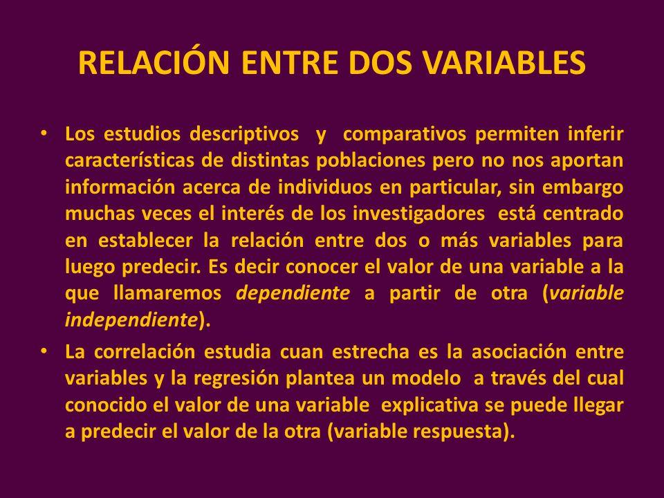 RELACIÓN ENTRE DOS VARIABLES Los estudios descriptivos y comparativos permiten inferir características de distintas poblaciones pero no nos aportan in