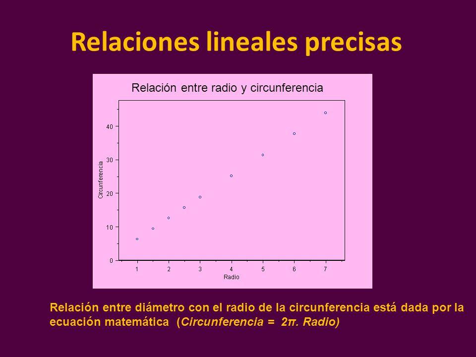 Relaciones lineales precisas Relación entre radio y circunferencia Relación entre diámetro con el radio de la circunferencia está dada por la ecuación