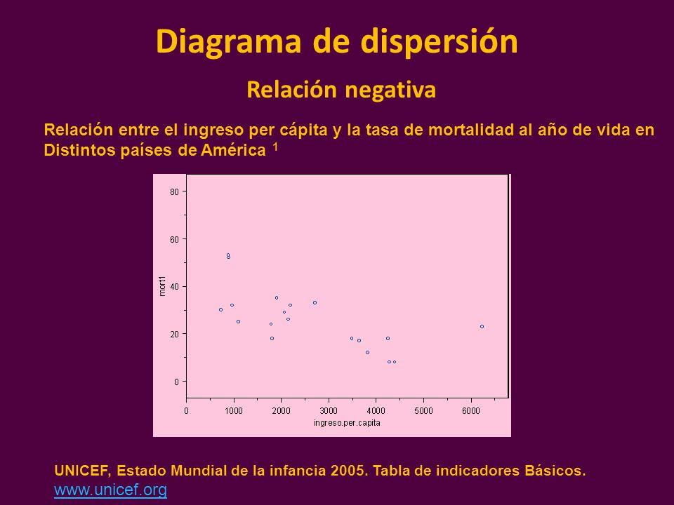 Diagrama de dispersión Relación negativa Relación entre el ingreso per cápita y la tasa de mortalidad al año de vida en Distintos países de América 1