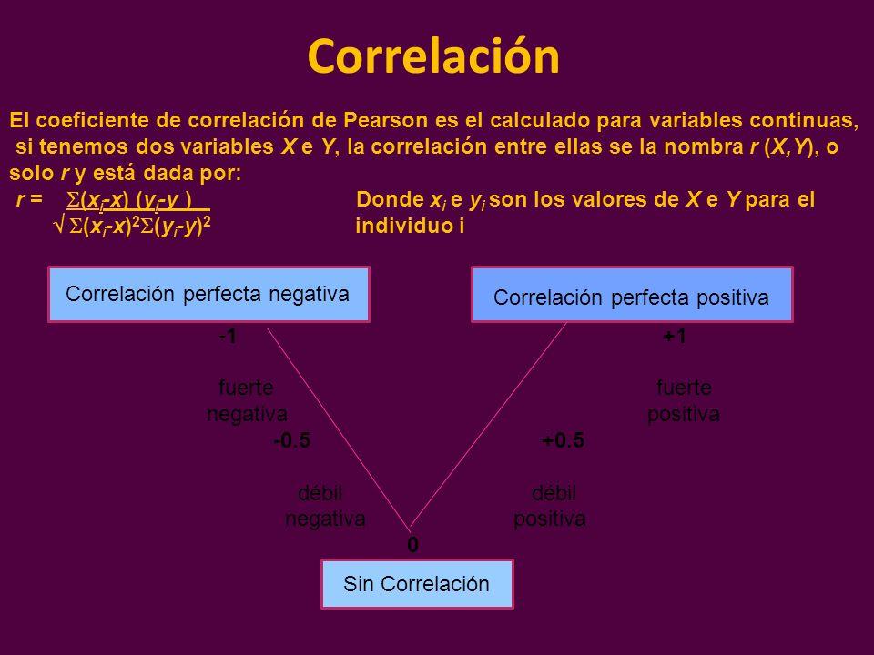 Correlación El coeficiente de correlación de Pearson es el calculado para variables continuas, si tenemos dos variables X e Y, la correlación entre el