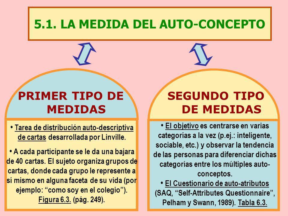 5.1. LA MEDIDA DEL AUTO-CONCEPTO PRIMER TIPO DE MEDIDAS SEGUNDO TIPO DE MEDIDAS Tarea de distribución auto-descriptiva de cartas desarrollada por Linv
