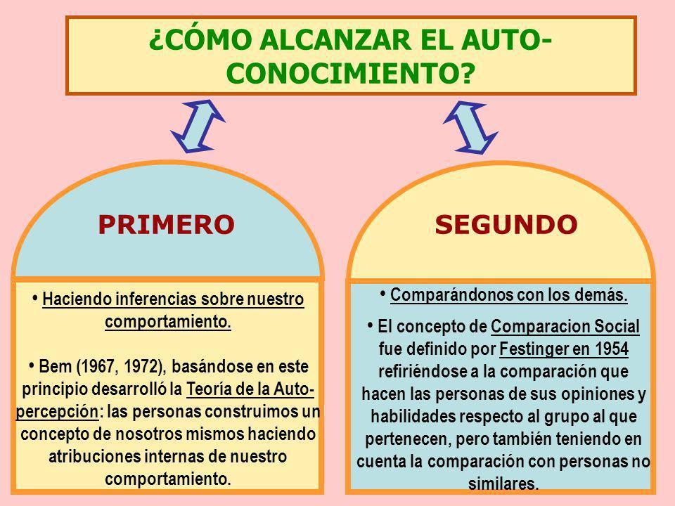 ¿CÓMO ALCANZAR EL AUTO- CONOCIMIENTO? PRIMEROSEGUNDO Haciendo inferencias sobre nuestro comportamiento. Bem (1967, 1972), basándose en este principio